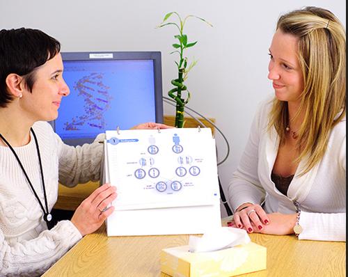 مشاوران ژنتیک با جمع آوری و آنالیز سابقه خانوادگی و الگوی وراثت و ارزیابی انتقال اختلال ژنتیکی به خانواده هایی که احتمال اختلالات ژنتیکی در آن ها بالا است، آگاهی رسانند. آن ها اطلاعات درباره آزمایشات ژنتیکی و موارد مرتبط با آن را جمع آوری کرده تا بتوانند اطلاعات مرتبط با ریسک ژنتیکی بیماری ها و آزمایش ها را ارائه دهند.