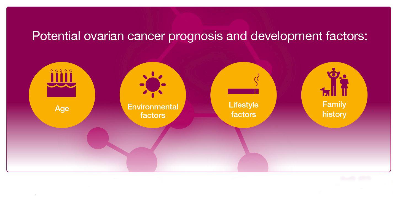 عامل خطر هر چیزی است که احتمال ابتلا به بیماری مانند سرطان( سرطان تخمدان ) را افزایش دهد. سرطان های مختلف عوامل خطر متفاوتی دارند. برخی از عوامل خطر مانند سیگار کشیدن قابل تغییر هستند. موارد دیگر، مانند سن یا سابقه خانوادگی شخص، قابل تغییر نیستند.