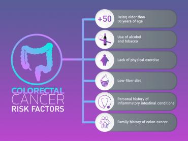 بسیاری از عوامل مرتبط با سبک زندگی با سرطان روده بزرگ ارتباط دارند. در حقیقت، ارتباط بین رژیم غذایی، وزن و ورزش از مهم ترین موارد برای هر نوع سرطان است. به طور کل فاکتورهای خطر سرطان روده عبارتند از: