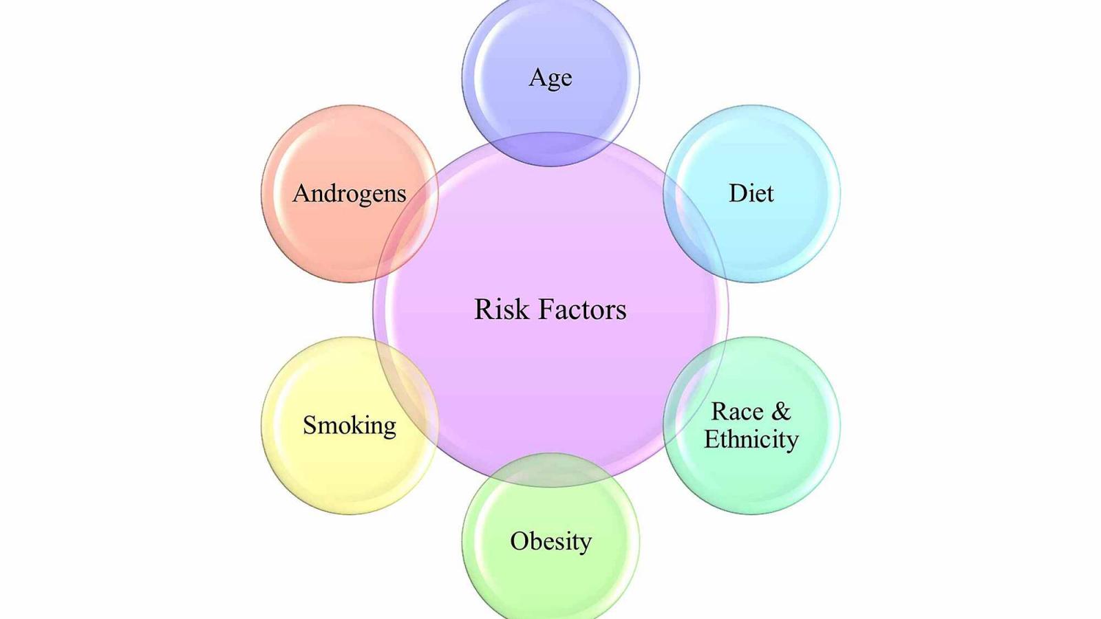 عامل خطر هر چیزی است که خطر ابتلا به بیماری را افزایش دهد. سرطان های مختلف عوامل خطر متفاوتی دارند ( مانند سرطان پروستات ). برخی از عوامل خطر مانند سیگار کشیدن قابل تغییر هستند. موارد دیگر ، مانند سن یا سابقه خانوادگی شخص ، قابل تغییر نیستند.