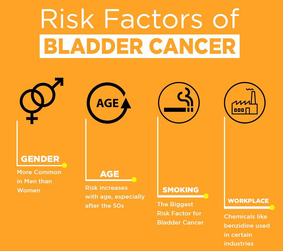 فاکتور خطر هر چیزی است که احتمال ابتلا به بیماری مانند سرطان را تحت تأثیر قرار دهد. سرطان های مختلف( مانند سرطان مثانه ژنتیکی ) عوامل خطر متفاوتی دارند. شما می توانید برخی از عوامل خطر مانند سیگار کشیدن یا وزن را تغییر دهید. عوامل خطردیگر، مانند سن، سابقه خانوادگی یا به ارث رسیدن ژن عامل بیماری قابل تغییر نیستند.